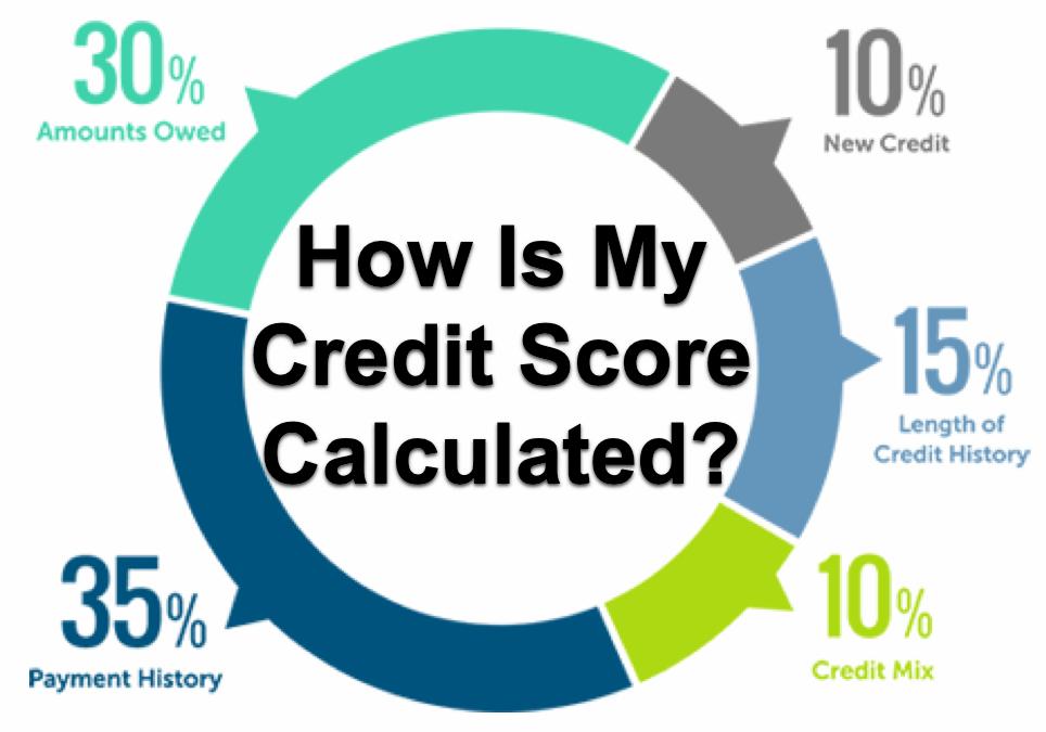 Credit Score Calculated