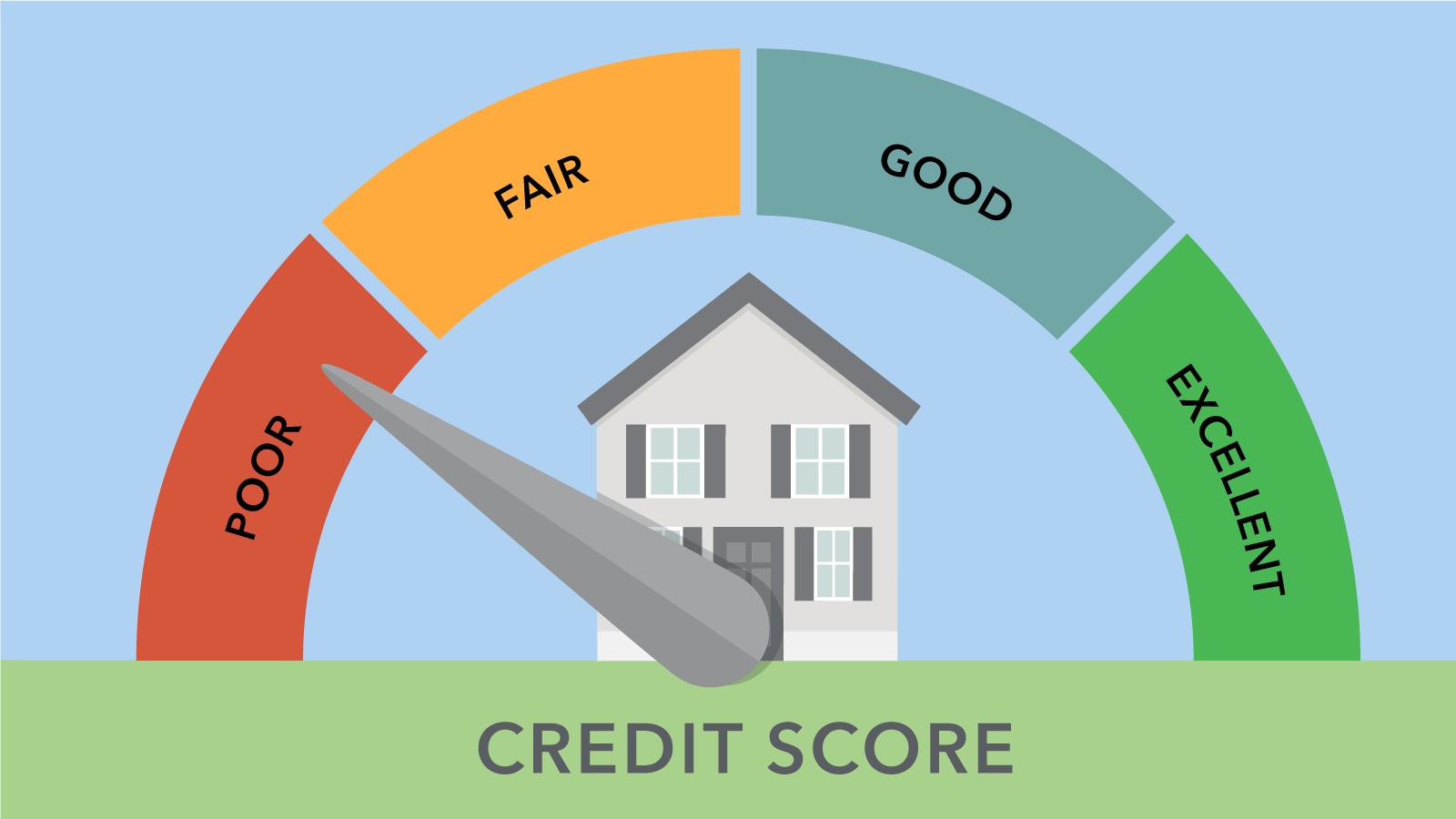 How do Credit Scores work