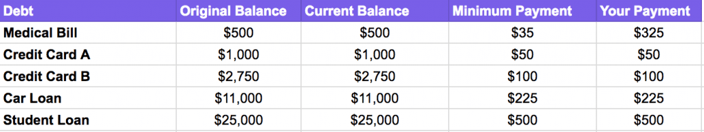 debt snowball method example month 1