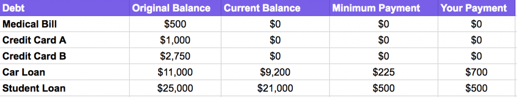 debt snowball method example month 12