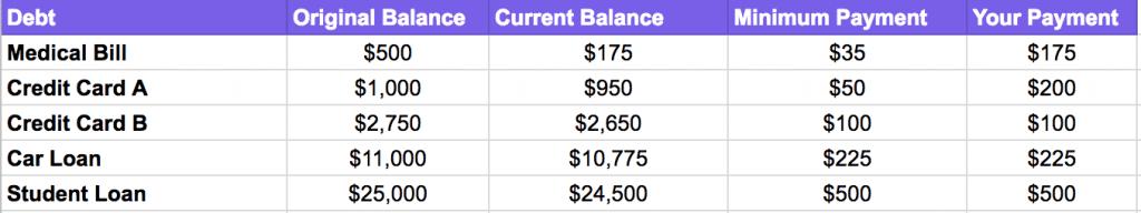 debt snowball method example month 2