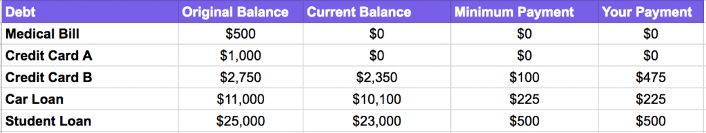 debt snowball method example month 6