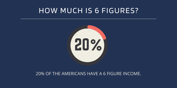 How Much is 6 Figures _ Americans Household Income