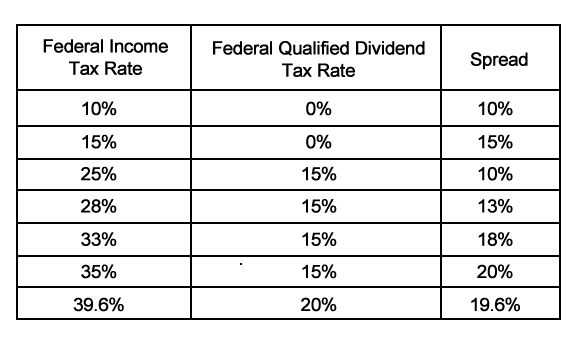 Tax Rates Dividents