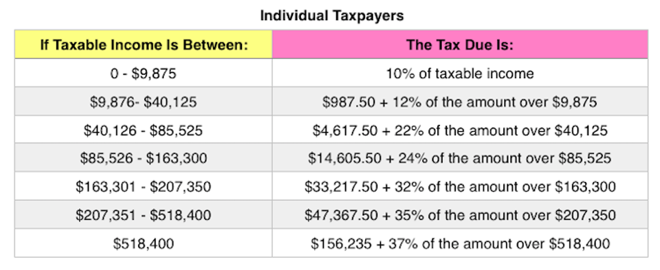 Tax Rates in 2020