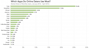 dating apps statistics