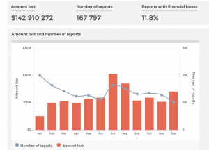 scam statistics 2019