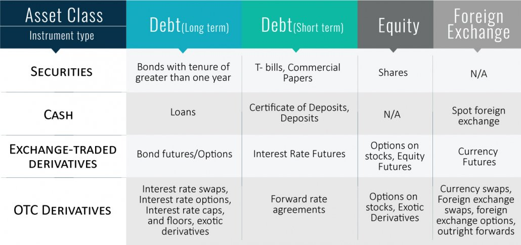 Types of Asset Classes of Financial Instruments