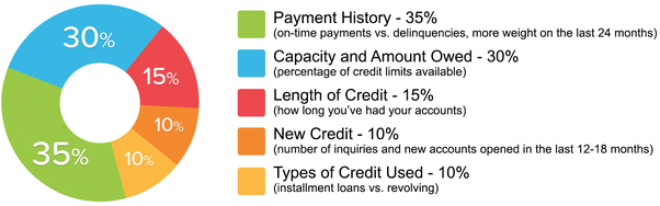 Delinquencies Affect Your Credit