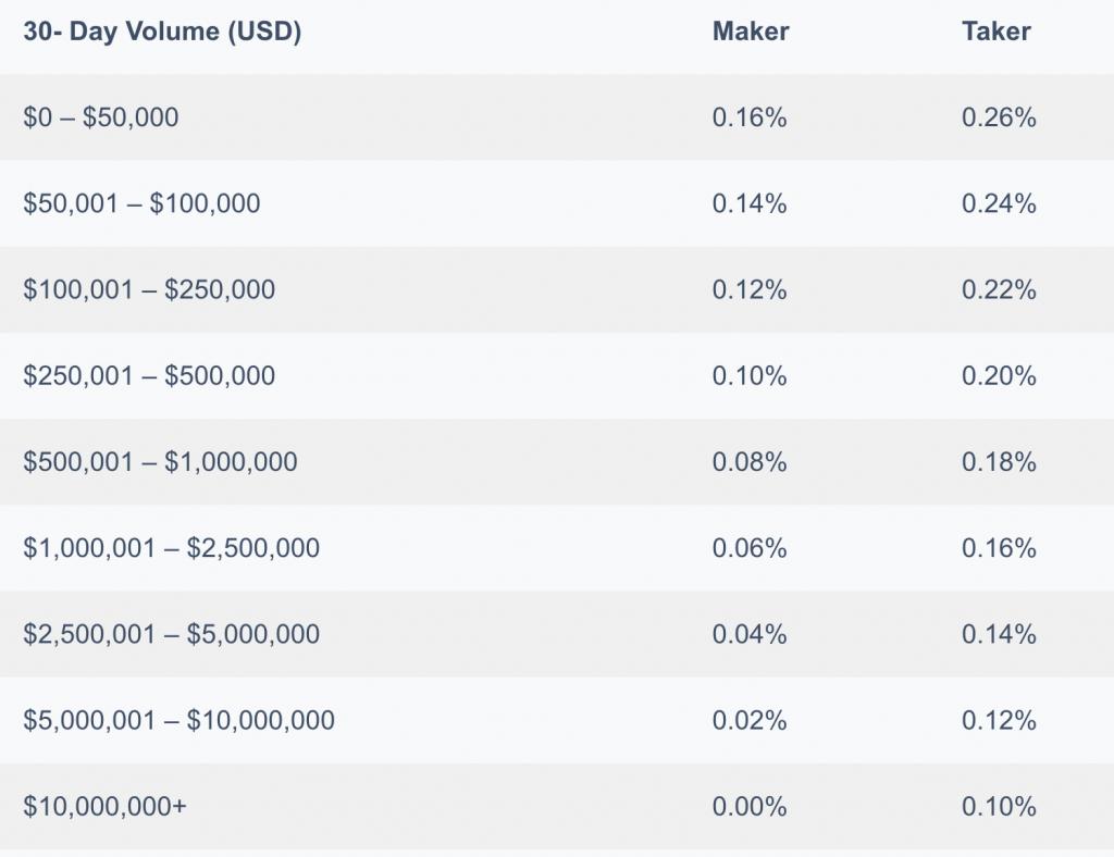 Kraken vs Coinbase Pro Fees